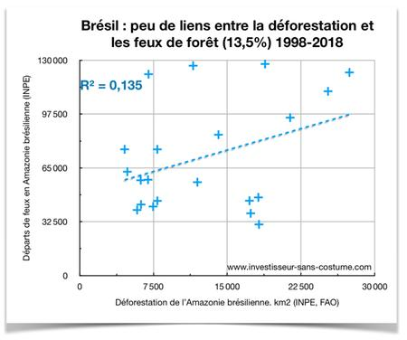 Correlation feux et deforestation Amazonie